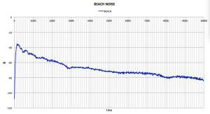 Beach noise