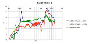 Bamboo panel tap response