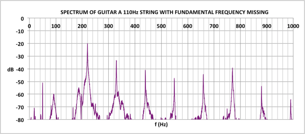 SPECTRUM OF A STRING MISSING FUNDAMENTAL