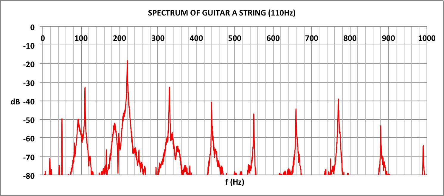 SPECTRUM OF GUITAR A STRING