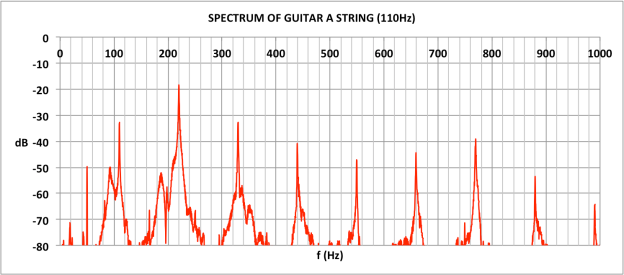 SPECTRUM OF GUITAR A STRING