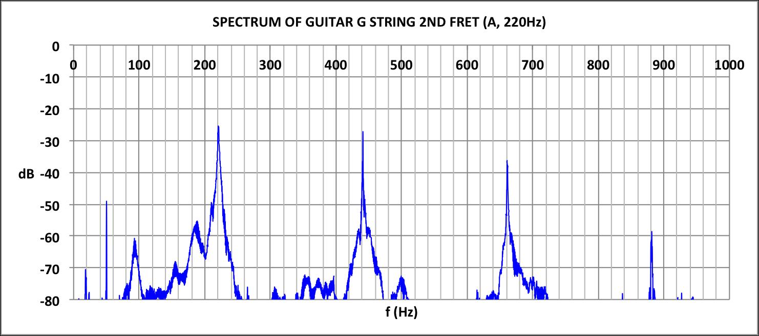 SPECTRUM OF GUITAR G STRING FRET 2