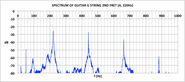 SPECTRUM OF GUITAR G STRING FRET 2